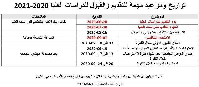 اعلان الى المتقدمين للدراسات العليا للعام الدراسي 2020-2021