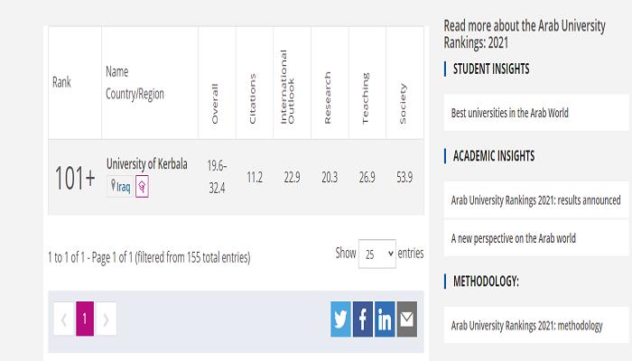 دخول جامعة كربلاء في تصنيف التايمز البريطاني العالمي.