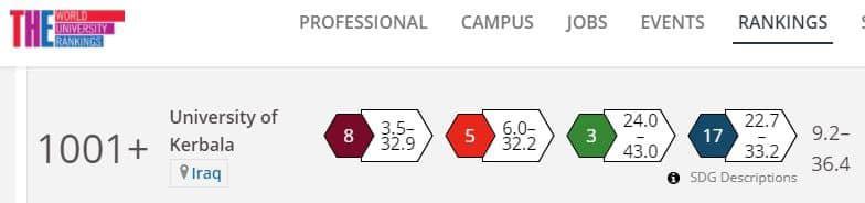 University of Karbala entered the British World Impact Ranking