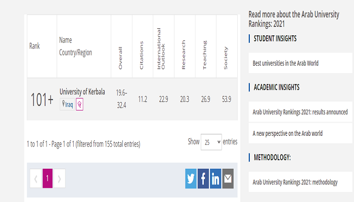 The University of Karbala entered the British Times World Ranking